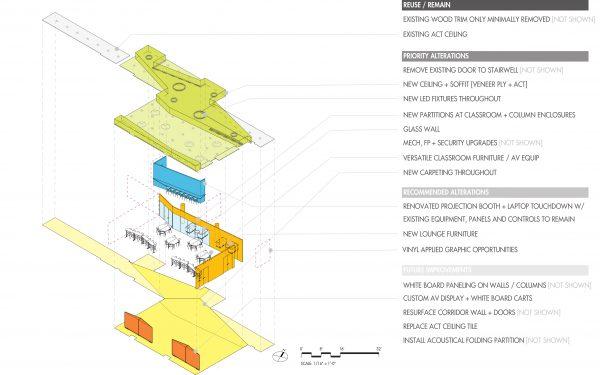Diagram of classroom components